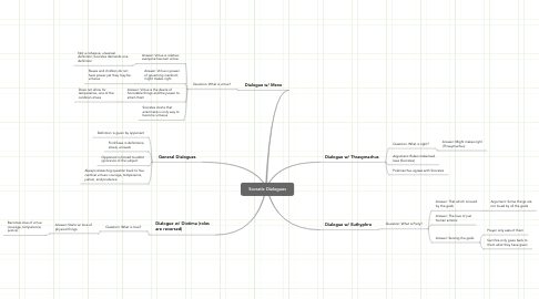 Mind Map: Socratic Dialogues