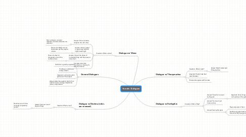 Mind Map: Socratic Dialogues