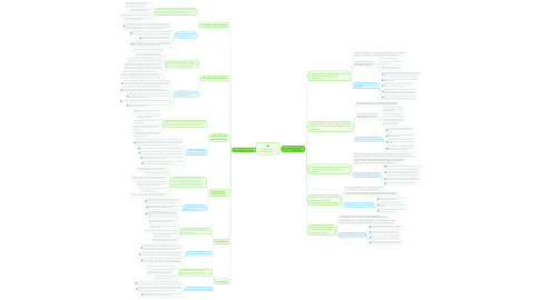 Mind Map: ELL Standards and Objectives