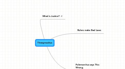 Mind Map: Thrasymachus