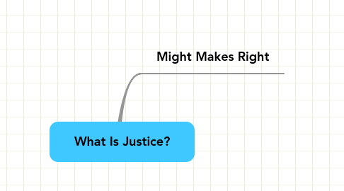 Mind Map: What Is Justice?