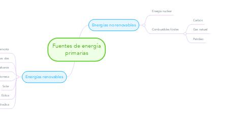Mind Map: Fuentes de energía primarias