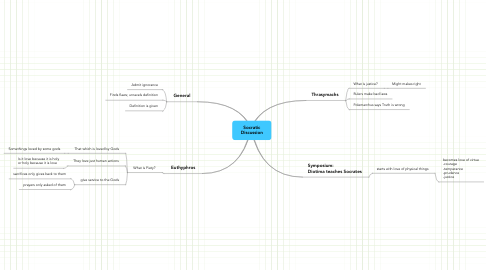 Mind Map: Socratic Discussion