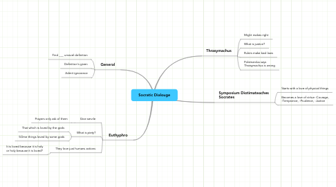 Mind Map: Socratic Dialouge