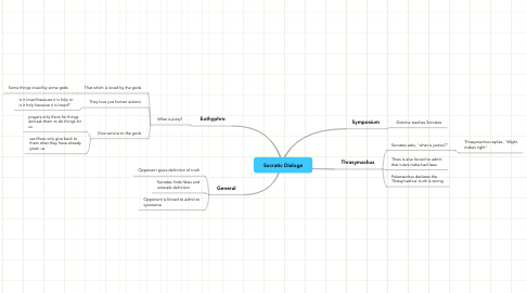 Mind Map: Socratic Dialoge