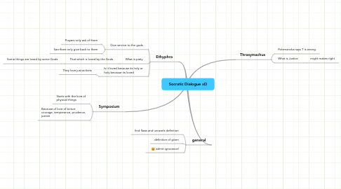 Mind Map: Socratic Dialogue xD