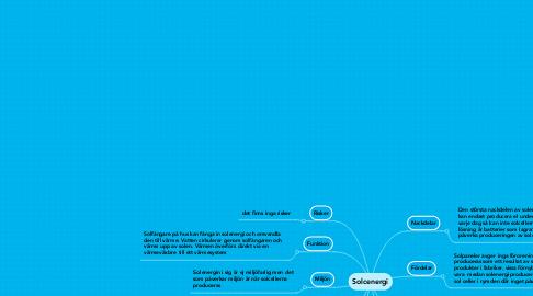 Mind Map: Solcenergi