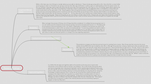 Mind Map: Research Findings