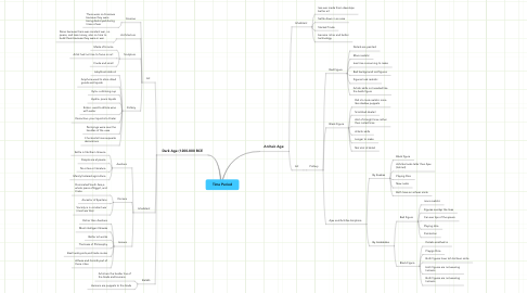 Mind Map: Time Period