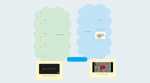 Mind Map: Instrumentos de viento