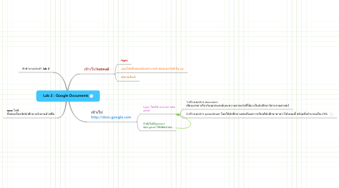 Mind Map: Lab 2 : Google Documents