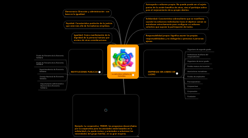 Mind Map: La estructura solidaria en Colombia