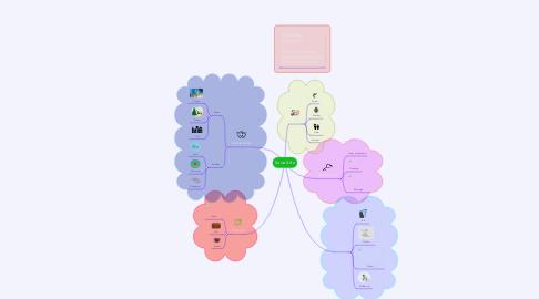 Mind Map: Social Life
