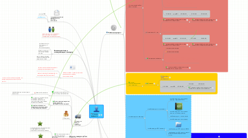 Mind Map: Координатор фирмы