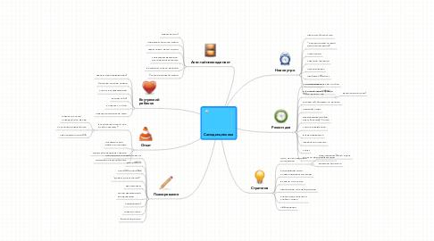 Mind Map: Самодисциплина