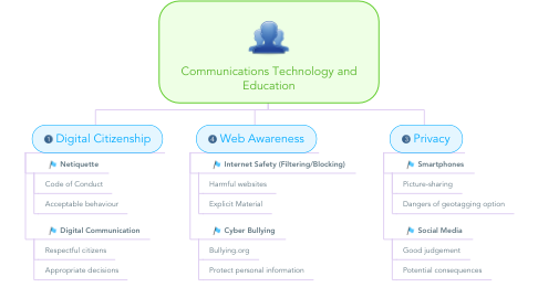Mind Map: Communications Technology and Education