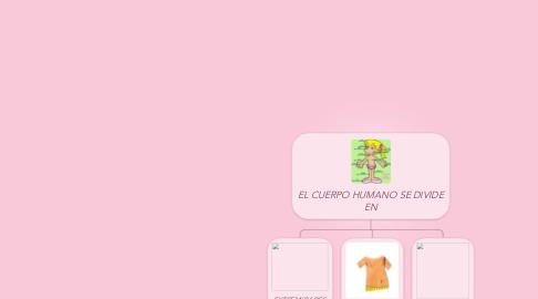 Mind Map: EL CUERPO HUMANO SE DIVIDE EN