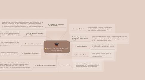 Mind Map: Artistas más importantes de la historia del arte.