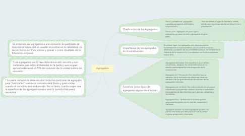 Mind Map: Agregados