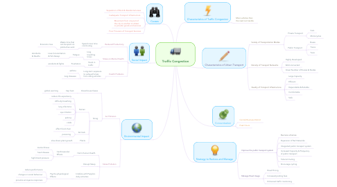Mind Map: Traffic Congestion