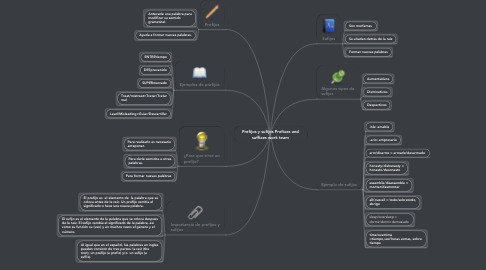 Mind Map: Prefijos y sufijos Prefixes and suffixes work team