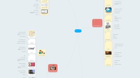 Mind Map: temas TLR