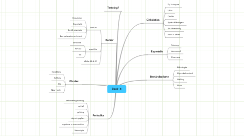 Mind Map: Book- it