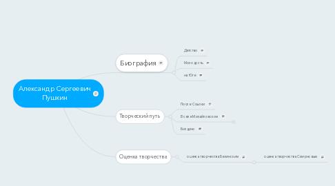 Mind Map: Александр Сергеевич Пушкин
