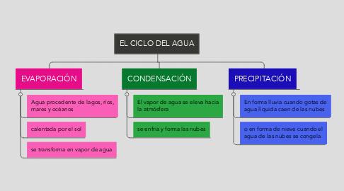 Mind Map: EL CICLO DEL AGUA