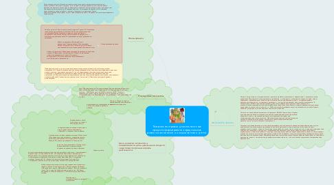 Mind Map: Театрально-игровая  деятельность как средство формирования предпосылок развития активности и инициативности  детей.
