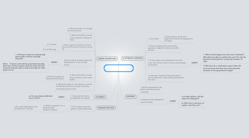 Mind Map: MEMBER SPORTS BETTING WEBSITE