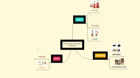 Mind Map: Instrumentos musicales. FAMILIAS
