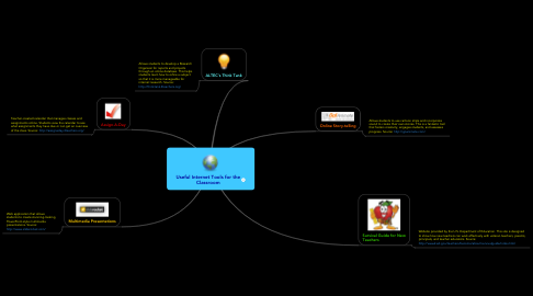 Mind Map: Useful Internet Tools for the Classroom