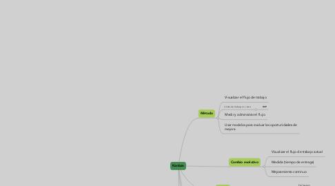 Mind Map: Kanban