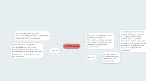 Mind Map: ANTIDERIVADAS