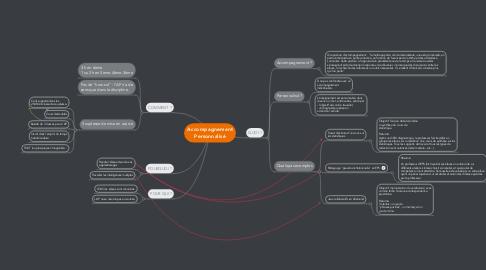 Mind Map: Accompagnement Personnalisé