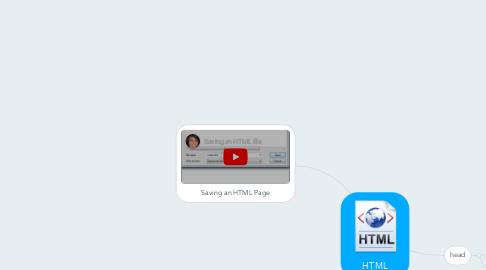 Mind Map: HTML