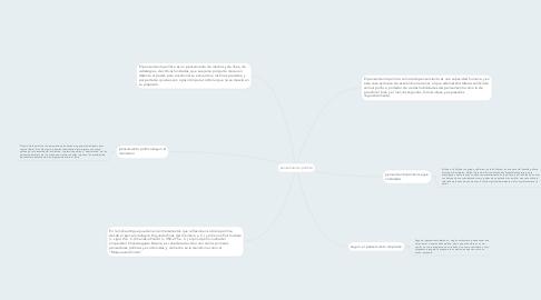 Mind Map: pensamiento politico