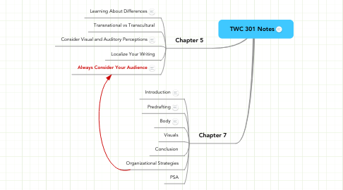 Mind Map: TWC 301 Notes