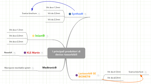 Mind Map: I principali produttori didevice riassorbibili