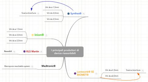 Mind Map: I principali produttori di device riassorbibili