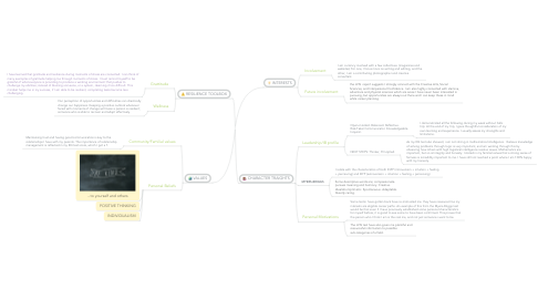Mind Map: YILING