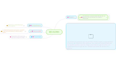 Mind Map: MIS VALORES