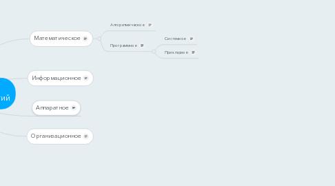 Mind Map: Обеспечение информационных технологий