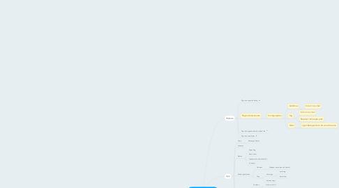 Mind Map: Gazeta do Povo - app