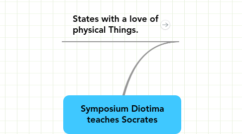 Mind Map: Symposium Diotima teaches Socrates