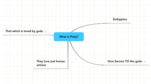 Mind Map: What is Piety?