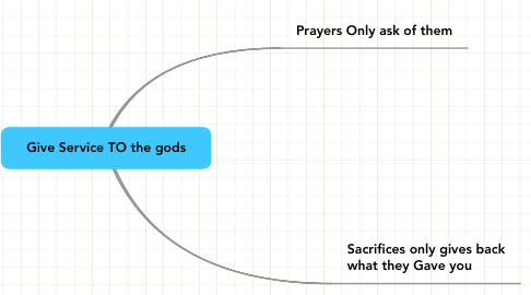 Mind Map: Give Service TO the gods