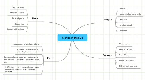 Mind Map: Fashion in the 60's