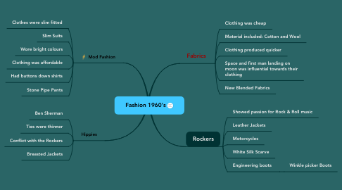 Mind Map: Fashion 1960's
